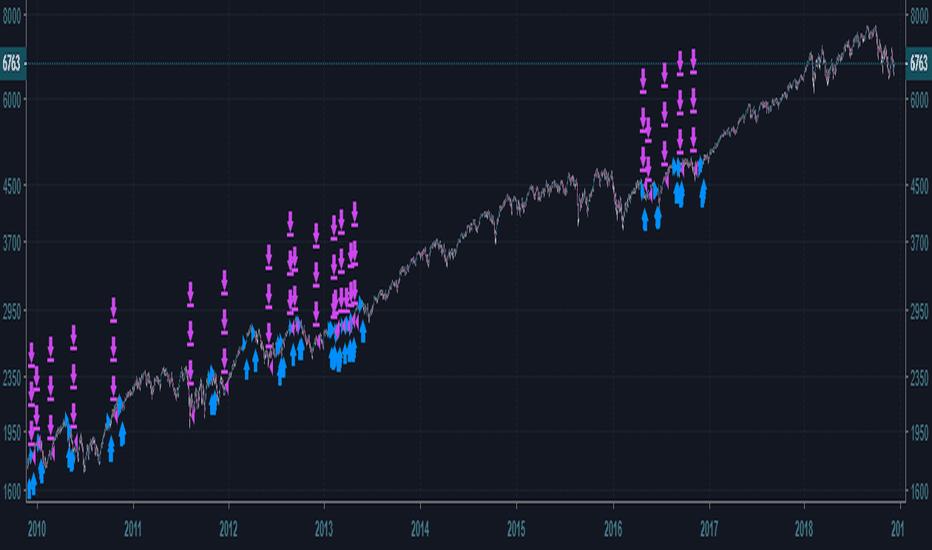 NAS100: NASDAQ