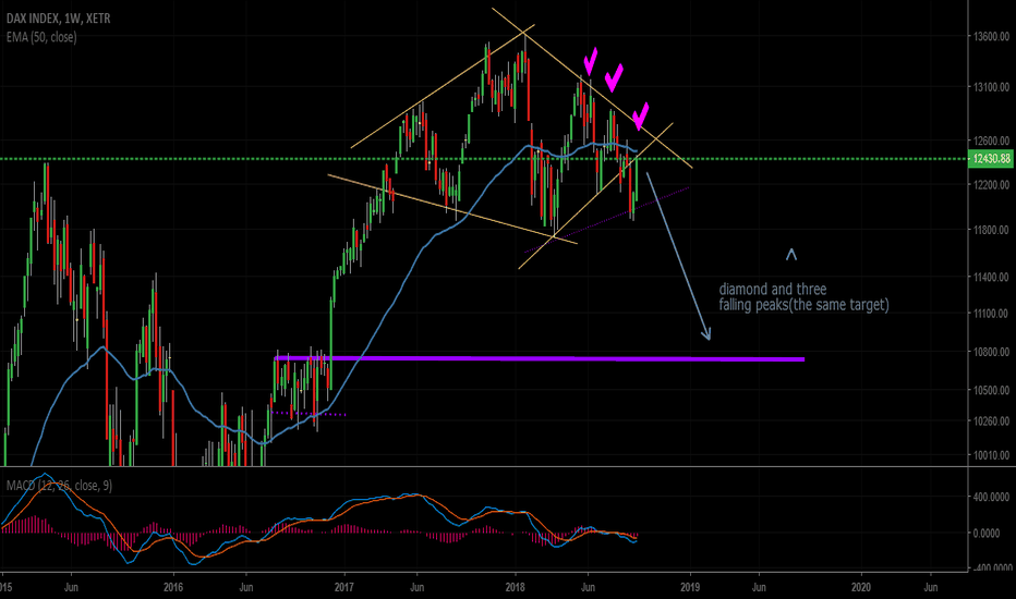 DAX: Expecting big short on DAX !