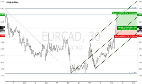 EURCAD: EURCAD M30: Trending up in a fork.