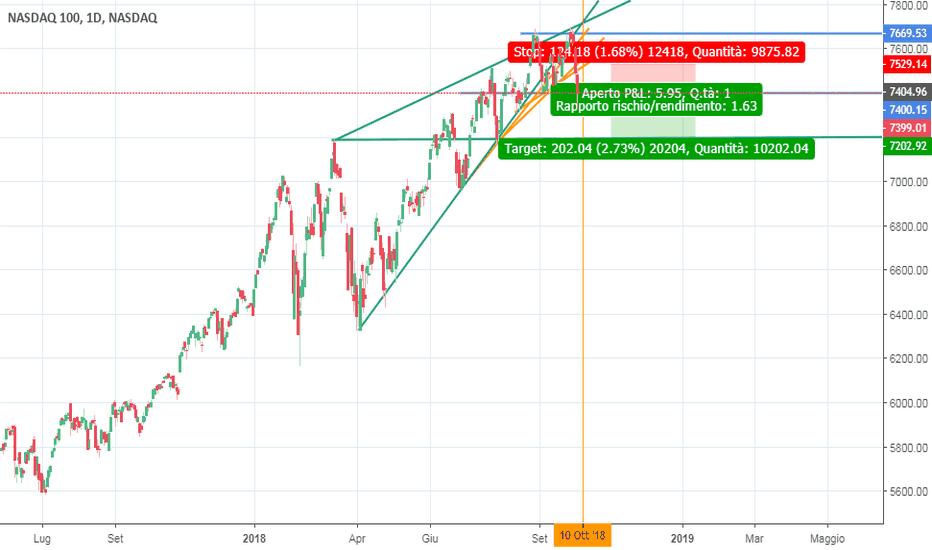 NDX: NASDAQ - D - discesa dopo onda di Wolfe