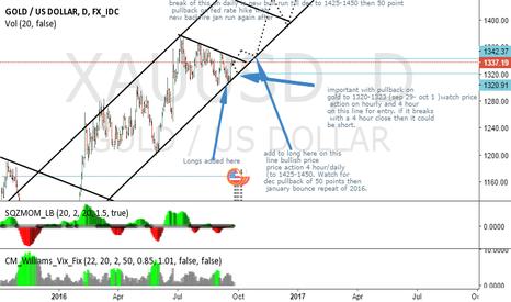 XAUUSD: trade ideas on gold