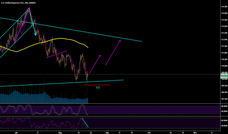 USDJPY: Going long on USD/JPY Support Bounce