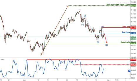 USDJPY: USDJPY dropping nicely from resistance, remain bearish