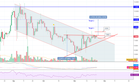 OMGUSD: Bullish pattern