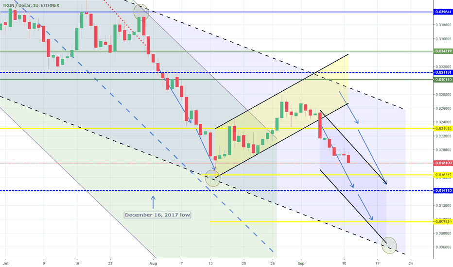 TRXUSD: Target approaching. 1W Channel Down intact. Short.