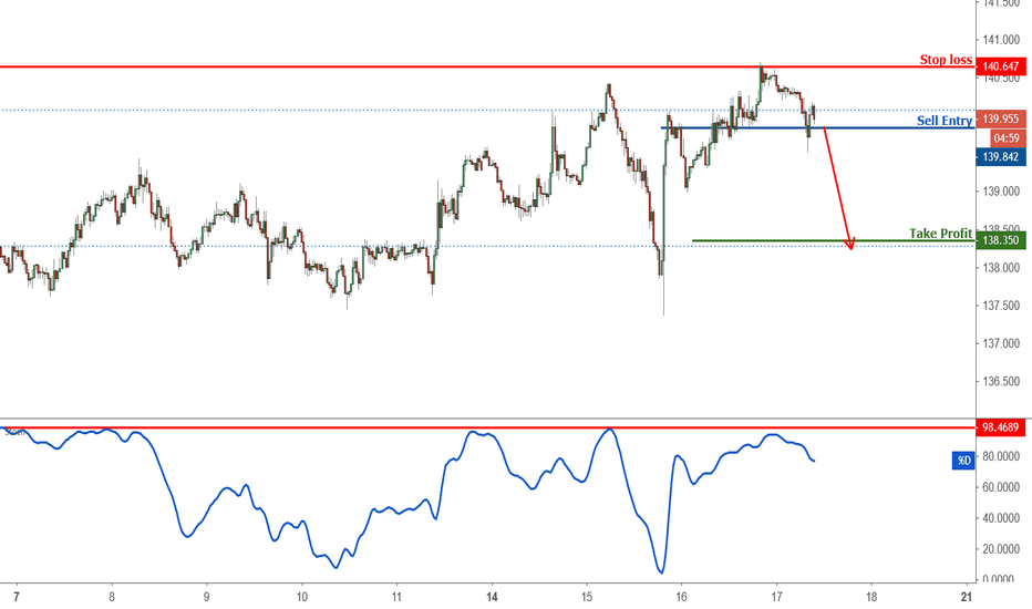 GBPJPY:  Breakout Identified in GBPJPY