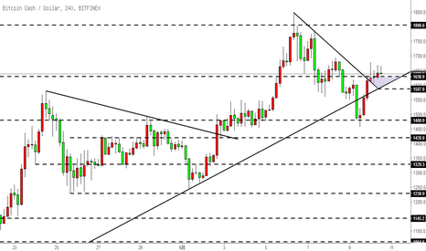 BCHUSD: 比特币现金BCH-站上趋势线,上升趋势继续