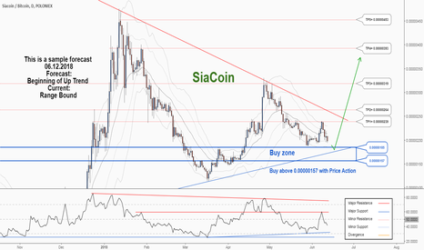 SCBTC: There is a trading opportunity to buy in Siacoin Bitcoin ...