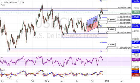 USDCHF: USD/CHF extended trading?