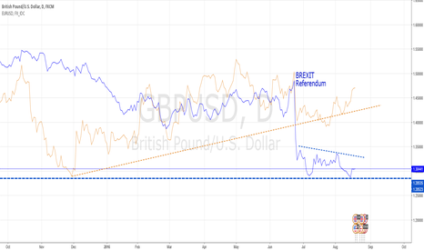 GBPUSD: GBP/USD: IS THIS THE BOTTOM?