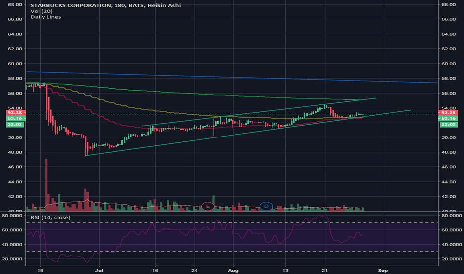 SBUX: $SBUX Short Term Trading Idea
