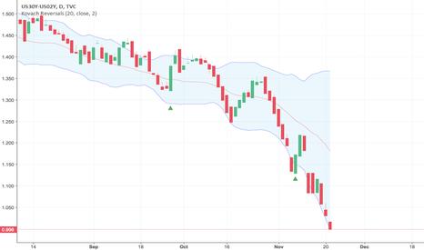 US30Y-US02Y: Yield Curve Below 1%, Racing to the Bottom