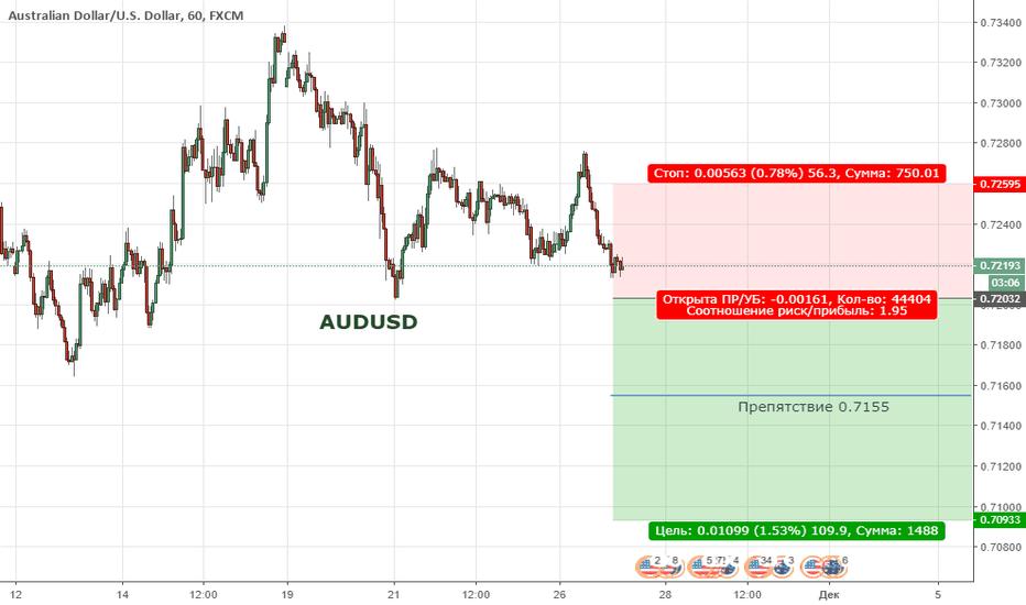 AUDUSD: AUDUSD. Цена продолжает находиться в широкой коррекции