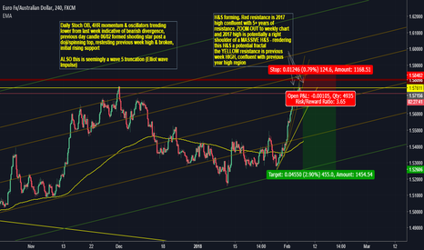 EURAUD: EUR/AUD - POTENTIAL SWING PLAY