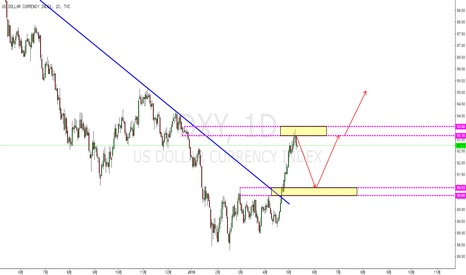 DXY: 美元指数先看回调