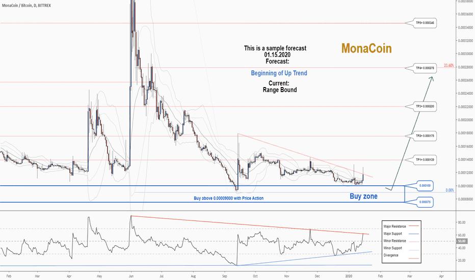 monaco btc tradingvisualizza)