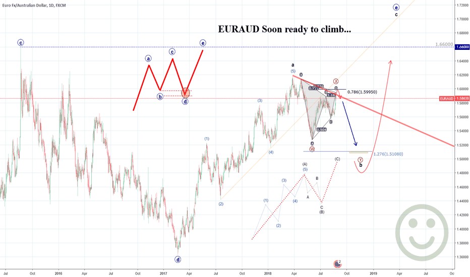 EURAUD: New idea for EURAUD , Soon ready to climb...