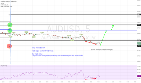 AUDUSD: Long AUDUSD counter trend setup on Bullish Divergence