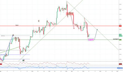 USOIL: Possible support