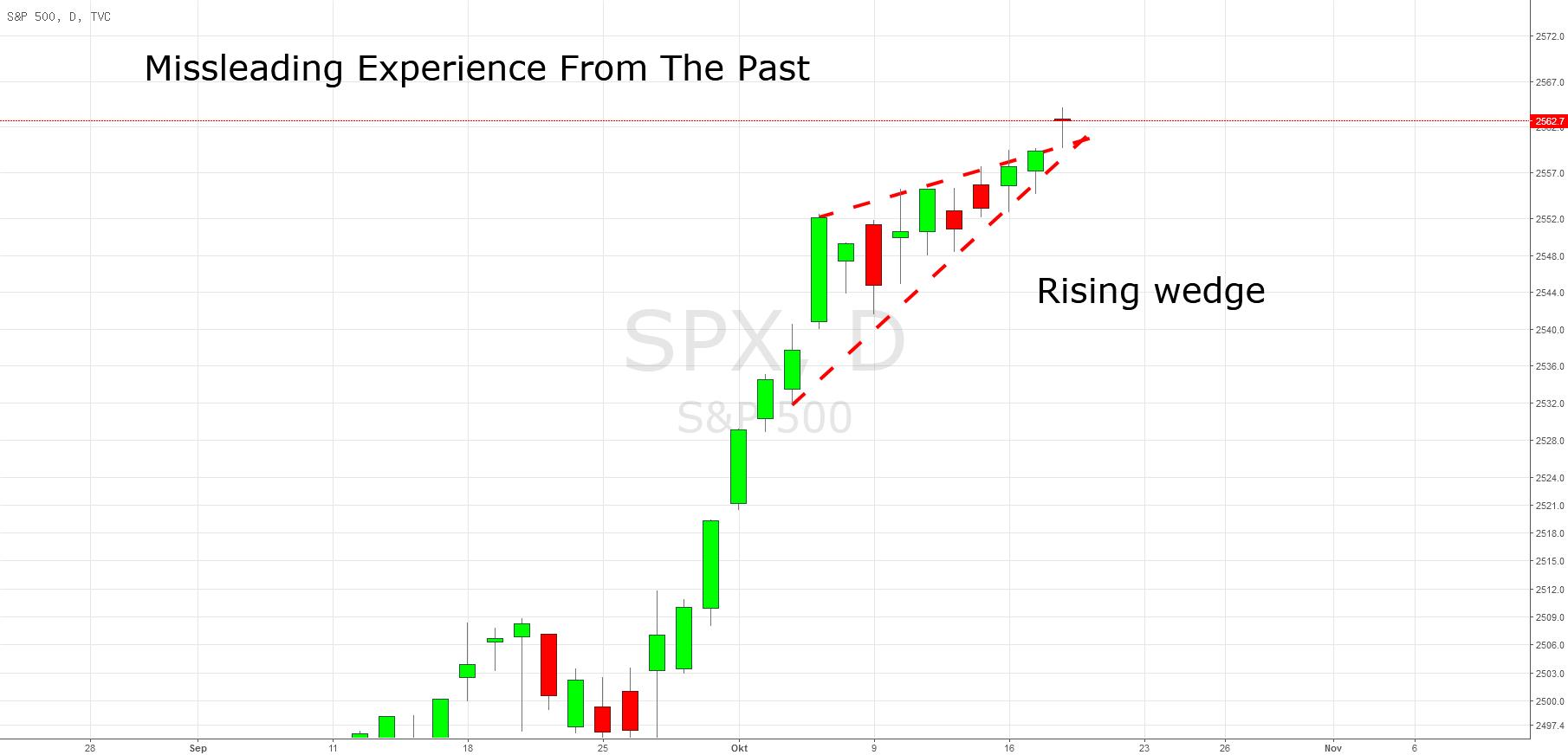 2017: Das Jahr, in dem Charttechnik und Indikatoren versagen.