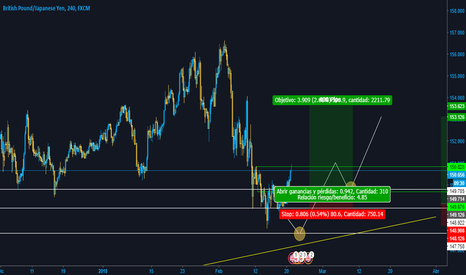 GBPJPY: GBPJPY Analyzer