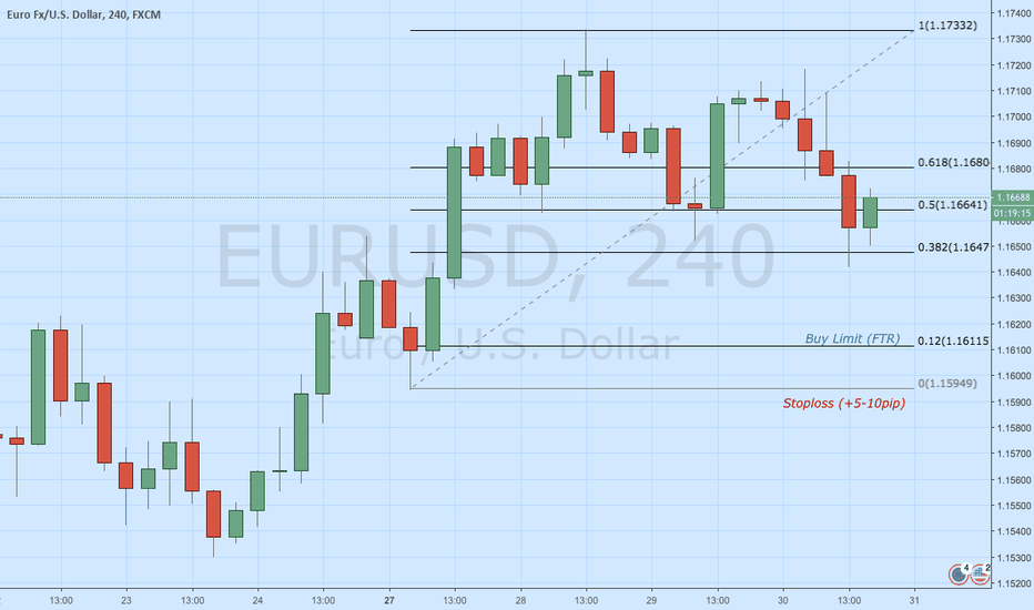 EURUSD: EUR/USD Buy Limit. Failure To Return (FTR) predicted