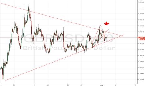 GBPUSD: GBP/USD Short 1hour time frame.