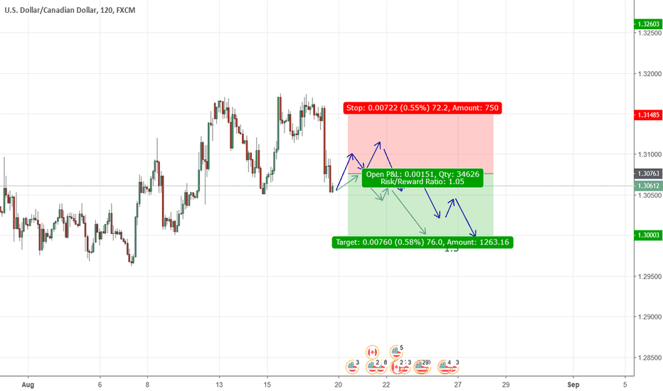 USDCAD: USDCAD is on weekly down
