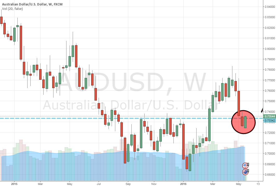 AUDUSD Looking to Long