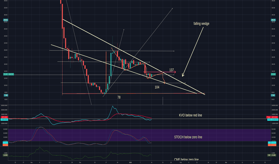 BCHUSD: BCH - possible bull trap and falling wedge