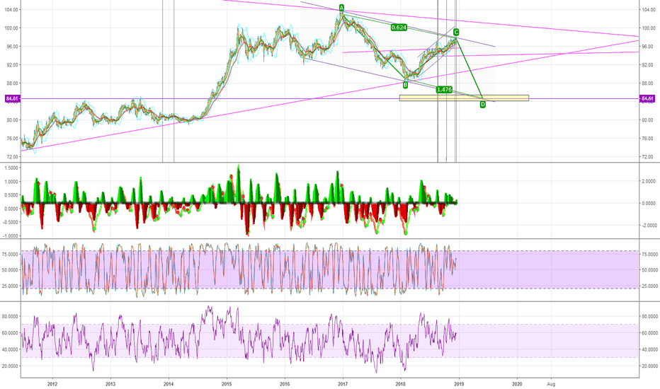 DXY: Possible ABCD pattern od DXY