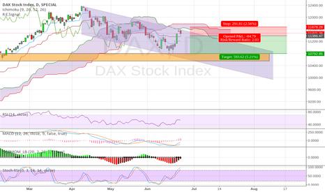 DAX: Channel Down