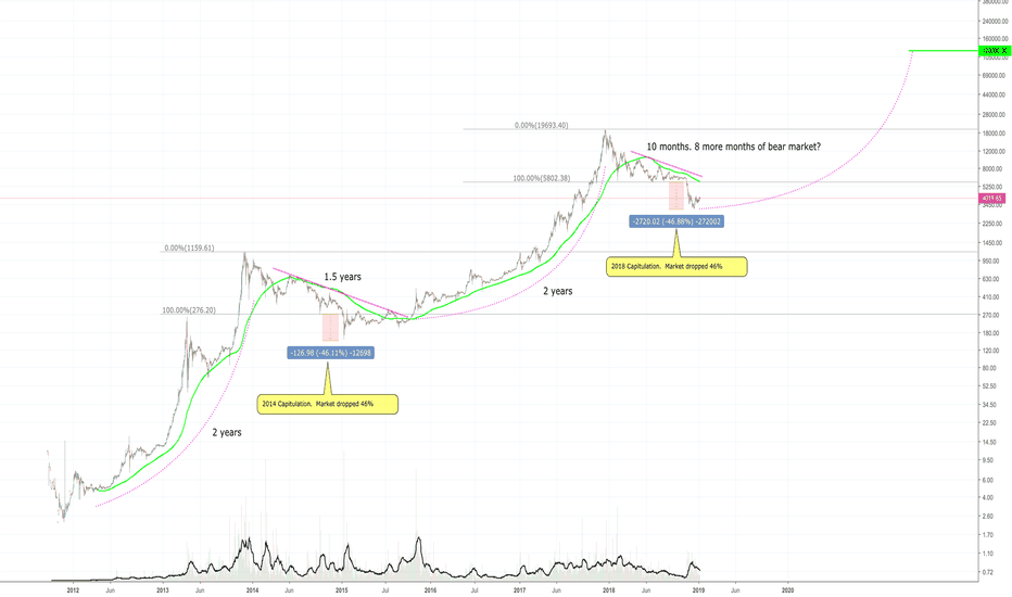 BTCUSD: When to HODL BTC because it's on track to 120K!