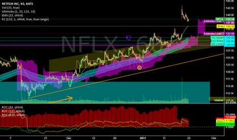 NFLX: NFLX @ 1h @ Great OutBreak last week! BuyBack zone now 133-137?
