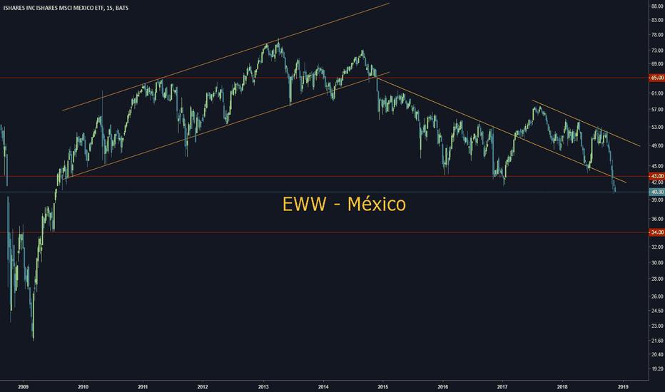 EWW: EWW México