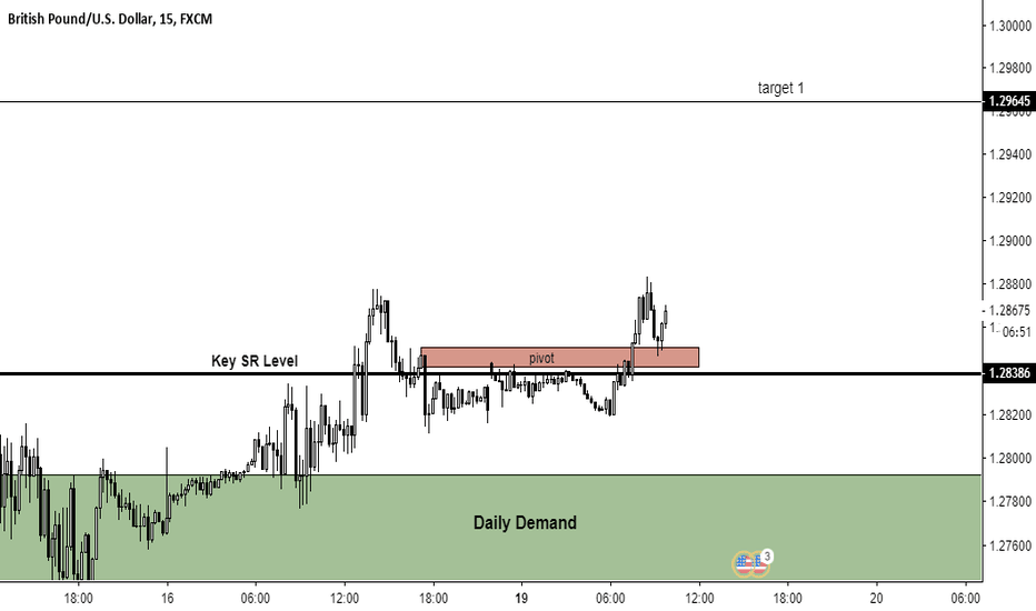 GBPUSD: GBPUSD LONG. BULLISH PRICE ACTION ABOVE KEY SR LEVEL
