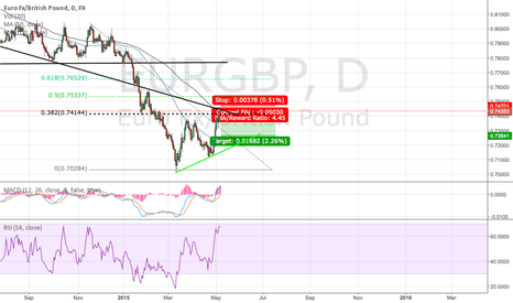 EURGBP: shorting eurgbp