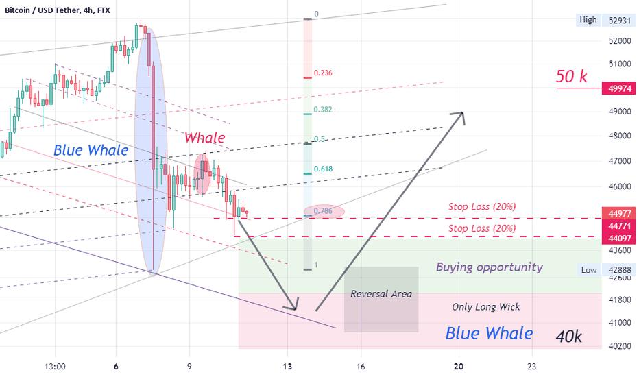 xlm btc tradingvisualizza