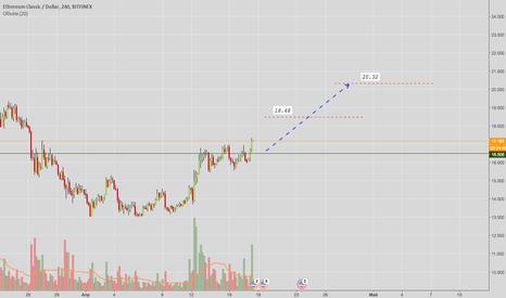 ETCUSD: ETC USD (18% профита)