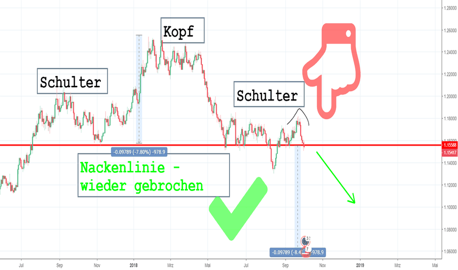 EURUSD: SKS im EURUSD die zweite Chance nach False Break