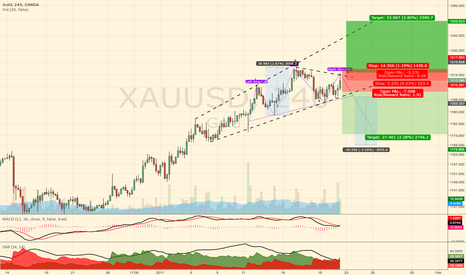 XAUUSD: Gold - Weekly outlook (Megaphone on Top and potential H&S)