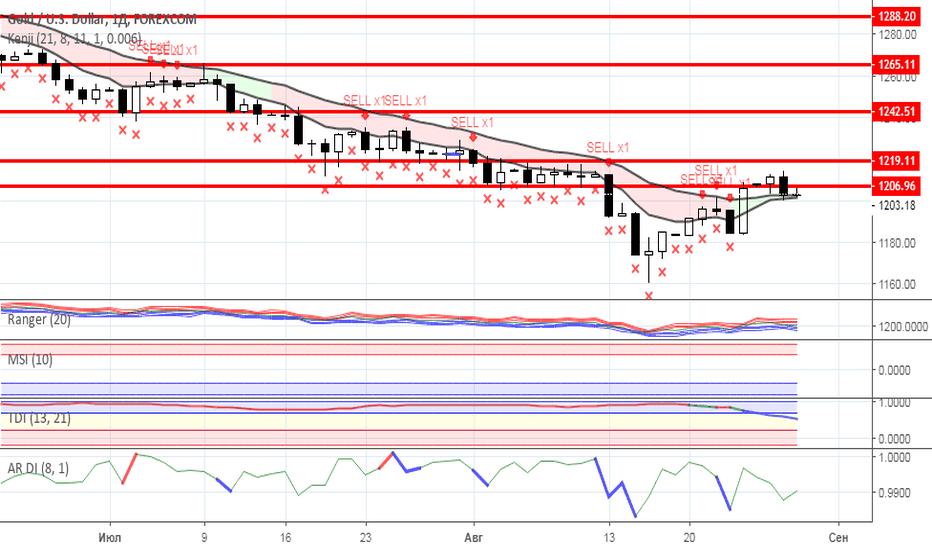 XAUUSD: Диапазонная торговля: Нефть и Золото на 29.08.2018 года