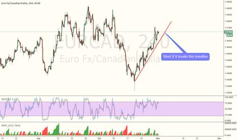 EURCAD: SHORT EURCAD if it Breaks the trendline.