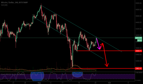 BTCUSD: Not a single thing changed !
