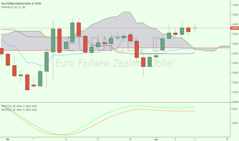 EURNZD: EURNZD - Inside Bar Trade (Idea #3)