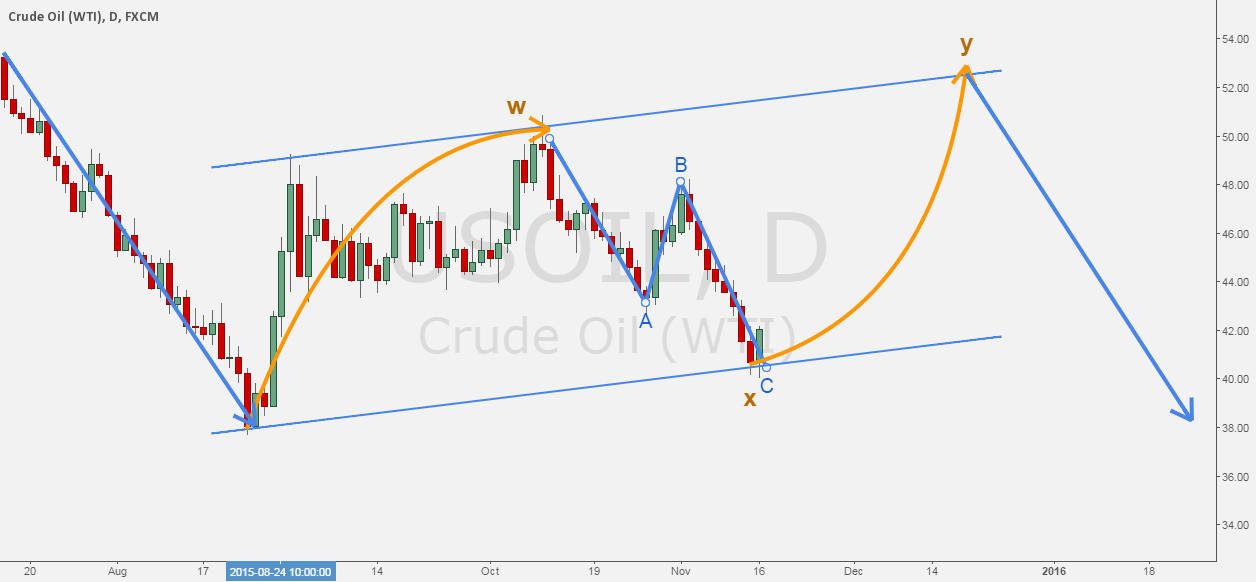 USOIL - The path of crude oil.