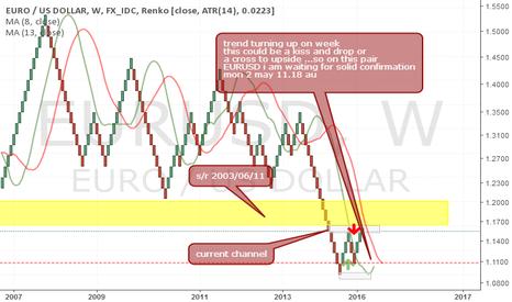 EURUSD: eurusd..weekly renko chart