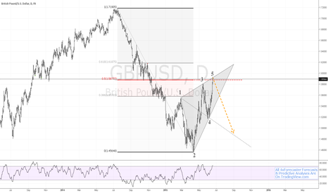 GBPUSD: $GBP vs. $USD Meets Resistance; Completes Wolfe Wave #BOE