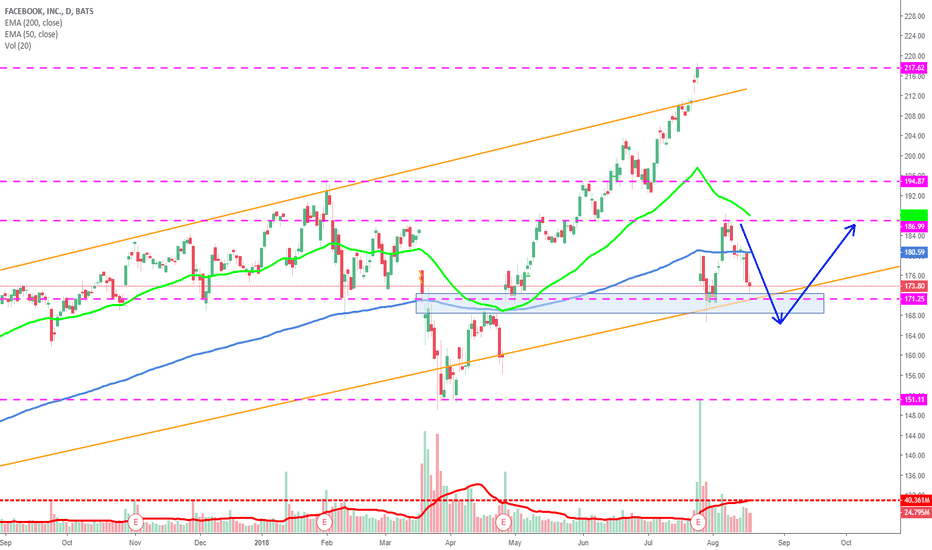 FB: Facebook retest 167 before moving higher