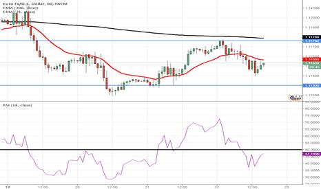 EURUSD: EURUSD waiting to drop to 1.113